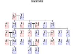 180310familytree